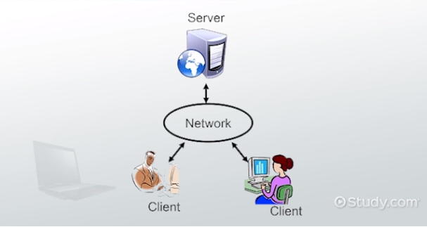 What Is a Client-Server Network? - Definition, Advantages ...