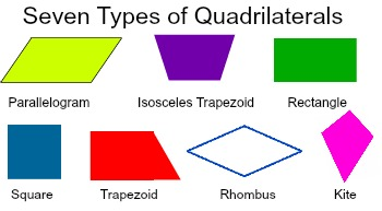 What is the hierarchy of quadrilaterals video lesson transcript based on these definitions we see that the quadrilaterals share some characteristics and also have characteristics unique to them ccuart Image collections
