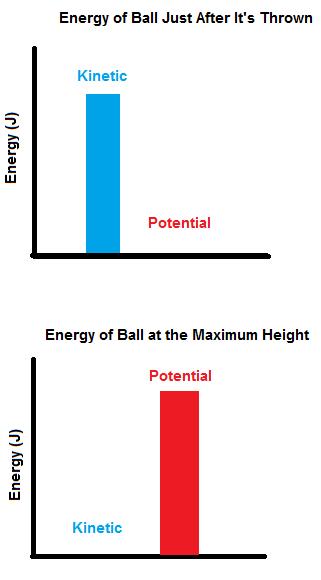 Potential Energy Diagram Ball Schematics Wiring Diagrams