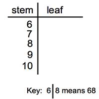 Maths tutorial: back to back stem plots (statistics) youtube.