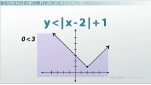 2 Variable Absolute Value Inequality Shaded Graph