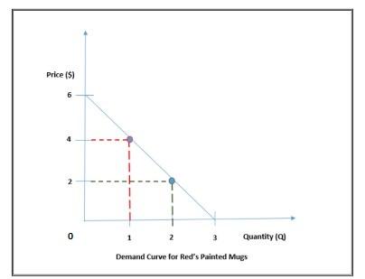Quiz Worksheet 5 Determinants Of Demand Study Com