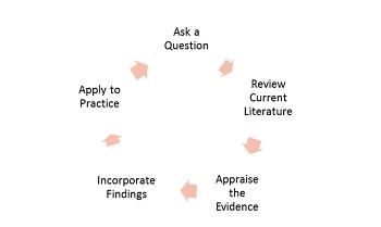 Evidence-Based Practice in Psychiatric Nursing | Study com