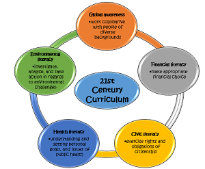 literacy for the 21ft century analysis The most important 21st century workforce competencies: an analysis of the   cultural literacy, business literacy, science literacy, civic literacy, information.