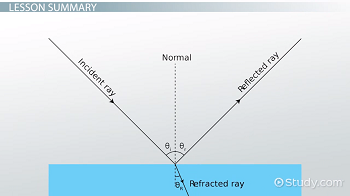 The three most important types of light rays