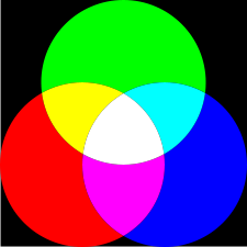 What Are Basic Colors young-helmholtz's trichromatic theory of color vision | study