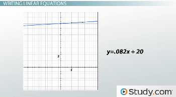 linear equation graph