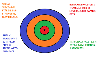 autism personal space issues study com rh study com Invading Personal Space Personal Space Boundaries