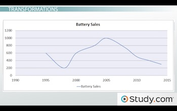 nonlinear graph for battery sales