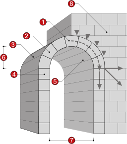 Architecture Of Barrel Vaults