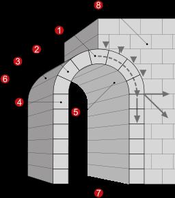 Roman Architecture Vault barrel vault: definition, construction & architecture - video