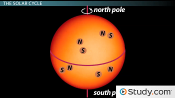 Diagram of sunspot cycle