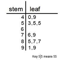 besides Stem and Leaf Plot Worksheets likewise Stem and Leaf Plots Worksheets   Reading and Writing Plots further Free Stem And Leaf Plot Worksheets Grade Also Printable An moreover Stem and leaf plot in addition Stem and Leaf Plot Worksheets also  furthermore Stem and Leaf Plot Worksheets besides Quiz   Worksheet   Stem and Leaf Plots   Study further Stem And Leaf Plot Worksheet   Teachers Pay Teachers together with Stem Leaf Chart  Math worksheet for Grade 5 at myTestBook additionally Stem and Leaf Plot Worksheets as well Stem and Leaf Plot   Worksheet   Education additionally R Stem And Leaf Math Section Stem And Leaf Plots Stem And Leaf Graph moreover Quiz   Worksheet   Stem and Leaf Plots   Study further . on stem and leaf graph worksheet