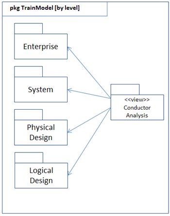 SysML    Block    Definition  Internal    Block      Package    Diagrams      Study