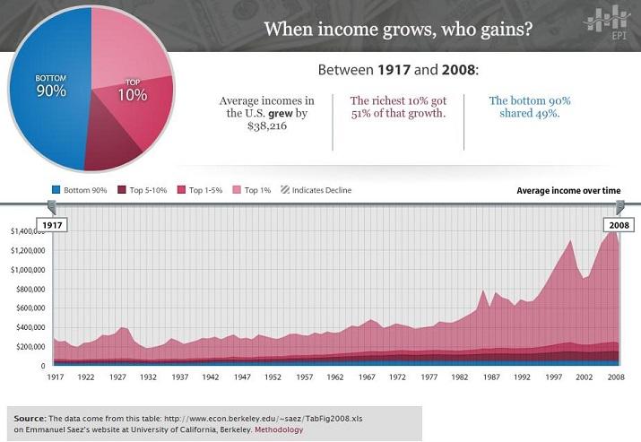 causes of inequality economics