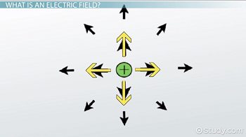 Diagram of vectors emitted from a positive charge