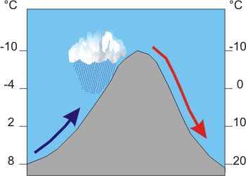 Quiz & Worksheet - The Orographic Effect | Study.com