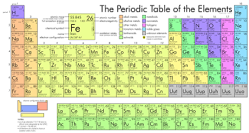Alternative forms of the periodic table study periodic table urtaz Gallery