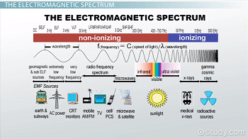 an analysis of two segments of electromagnetic spectrum radio waves and gamma rays Electromagnetic spectrum: microwaves x-rays and gamma-rays than microwaves are called radio waves electromagnetic radiation with shorter.