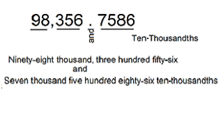 Reading & Writing Decimals to the Nearest Ten-Thousandth: Lesson ...