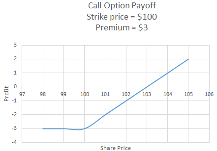 how to calculate payoffs to option positions study com