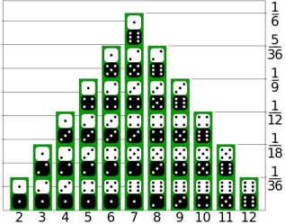 probability distribution of 2 dice