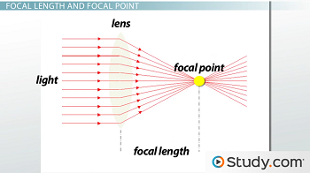 Diagram of focal length and focal point