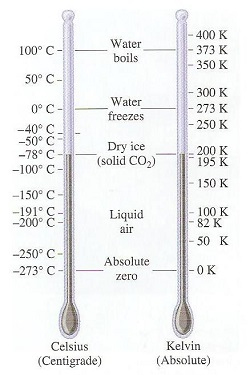 Celsius And Kelvin Scales