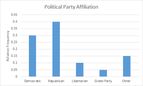 picture relating to Political Party Quiz for Students Printable referred to as Quiz Worksheet - Decoding Information and facts inside Tables Graphs
