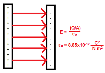 Electric Field between Two Plates