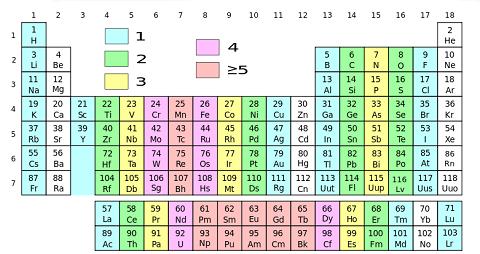 Quiz & Worksheet - Radioactive Nuclei & Decay   Study.com