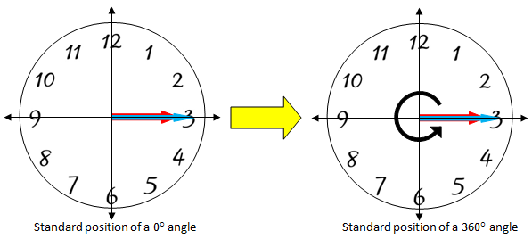 Clock faces showing that a 0 degree angle and 360 degree angle appear the same
