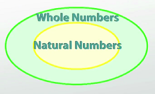 Diagram of the difference between natural and whole numbers