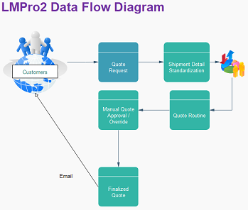 Practical Application For Software Engineering Data Flow Diagram System Architecture Study Com