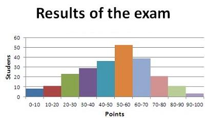 Statistics 101: Principles of Statistics - Practice Test