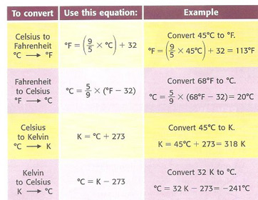 Degrees celsius definition conversion video lesson for 0 kelvin to celsius conversion table