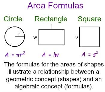 Relationships Between Geometry & Algebra | Study.com