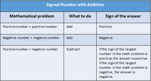 Order Of Operations With Signed Numbers Study