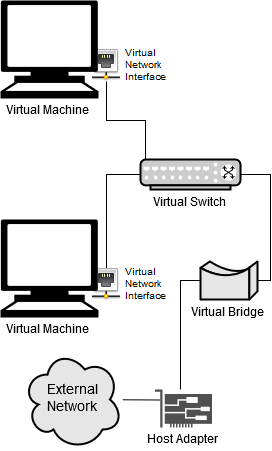 How to Network Virtual Machines in VirtualBox | Study com