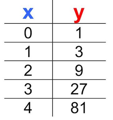 Rate Of Change Worksheets on Fraction Worksheets For Kindergarten