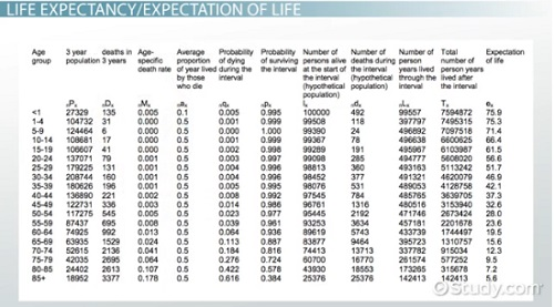 Lifespan Astrology Calculator