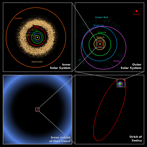 The Position of the Oort cloud