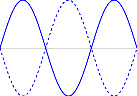 Quiz worksheet standing wave study how many nodes does the standing wave depicted below have ccuart Images