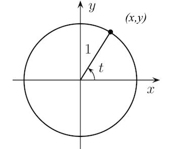 Verifying Trigonometric Identities with Unit Circles | Study com