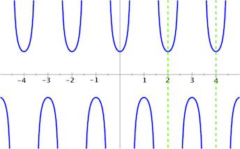 how to find the period of a trig function