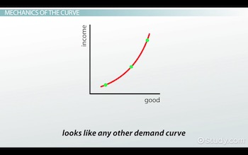 normal good curve
