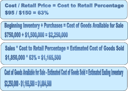 estimating ending inventory cost of goods sold study com