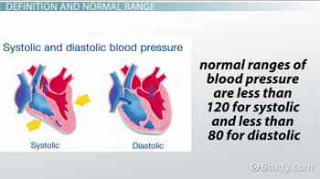 Diagrams of systolic and diastolic pressure