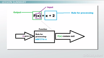Function notation diagram