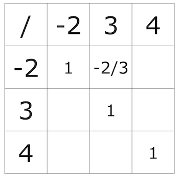 Partial table integer.
